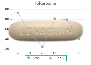 order tolterodine 4 mg without a prescription