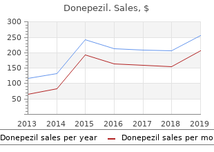 purchase donepezil 10mg fast delivery