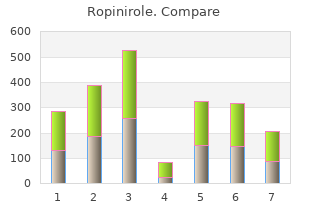 purchase ropinirole 2 mg free shipping