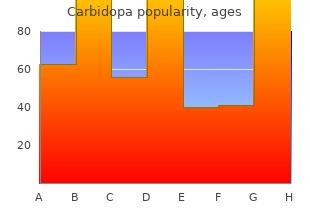 carbidopa 300mg with visa