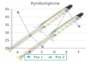 buy pyridostigmine 60 mg fast delivery