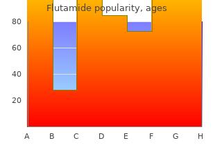 250mg flutamide otc