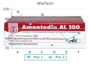 safe warfarin 5 mg