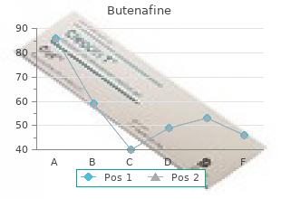 generic butenafine 15 mg with visa
