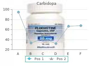 order carbidopa 300 mg with mastercard