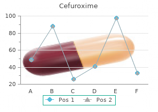 buy cefuroxime 500 mg overnight delivery