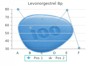 levonorgestrel 0.18mg overnight delivery