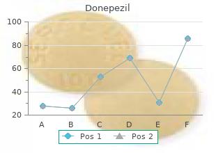 generic donepezil 10 mg mastercard