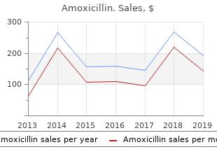 purchase amoxicillin 250mg