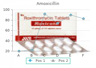 purchase amoxicillin 250 mg with amex