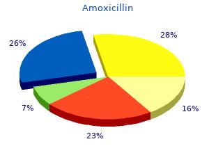 cheap amoxicillin 250mg with visa