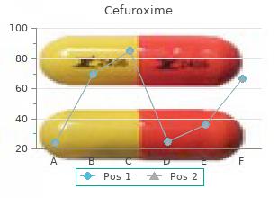 purchase cefuroxime 250mg mastercard