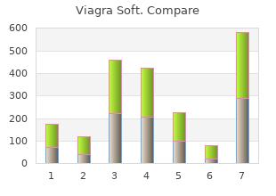 buy viagra soft 100mg amex
