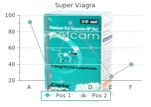 purchase super viagra 160mg otc