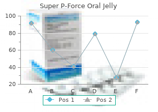 super p-force oral jelly 160 mg discount