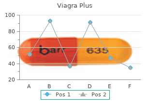 discount viagra plus 400mg with mastercard