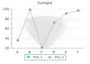 buy cheap aurogra 100mg on line