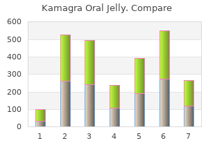 purchase kamagra oral jelly 100 mg with visa