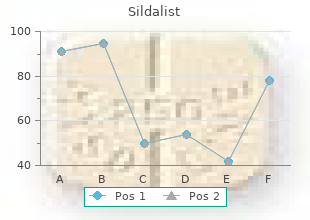 order 120 mg sildalist fast delivery