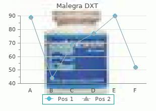 trusted 130mg malegra dxt