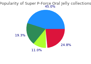 cheap super p-force oral jelly 160 mg