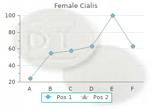 purchase female cialis 10 mg on-line