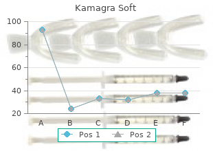 buy generic kamagra soft 100 mg