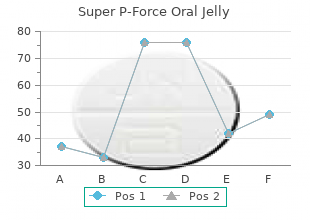 generic super p-force oral jelly 160 mg with mastercard