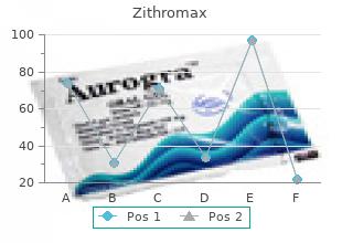 zithromax 250 mg visa