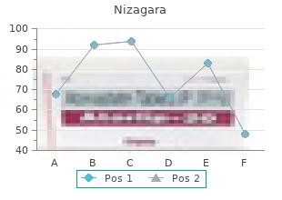 50 mg nizagara with amex