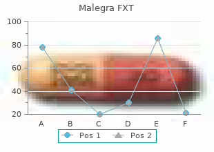 buy malegra fxt 140mg fast delivery