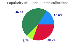 cheap 160 mg super p-force overnight delivery