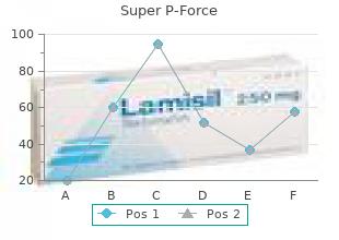buy super p-force 160 mg without a prescription