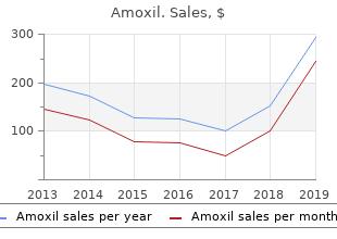 buy amoxil 250mg with amex