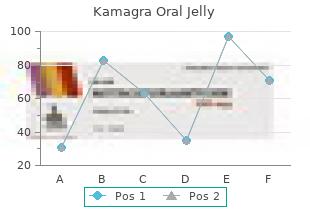 purchase 100 mg kamagra oral jelly mastercard