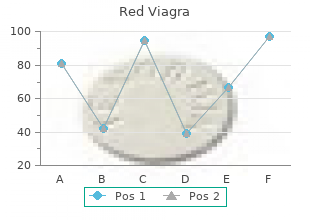 red viagra 200 mg without a prescription