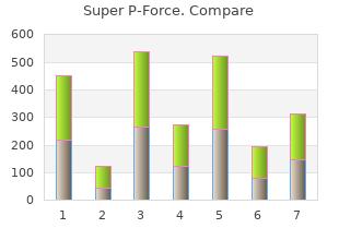 buy super p-force 160mg
