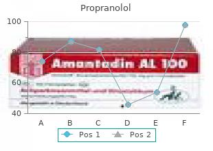 cheap 80 mg propranolol amex