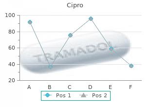 order cipro 500 mg mastercard
