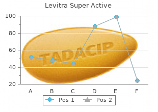 buy cheap levitra super active 40 mg online