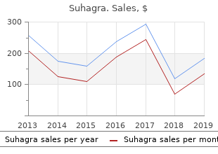 discount suhagra 100mg with amex