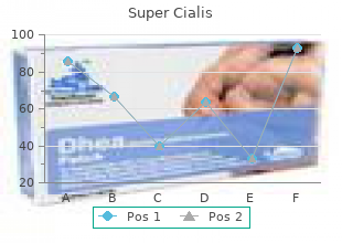 buy super cialis 80mg on line