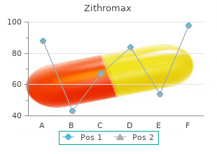 zithromax 250 mg lowest price