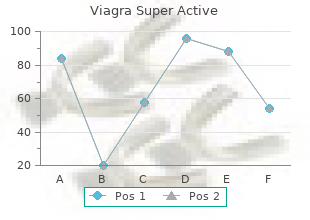 cheap 100 mg viagra super active overnight delivery
