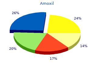 amoxil 250 mg line