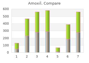 cheap amoxil 250mg without prescription