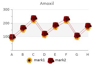 best 250mg amoxil