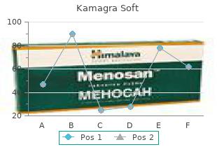 kamagra soft 100 mg lowest price