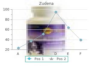 generic zudena 100 mg line
